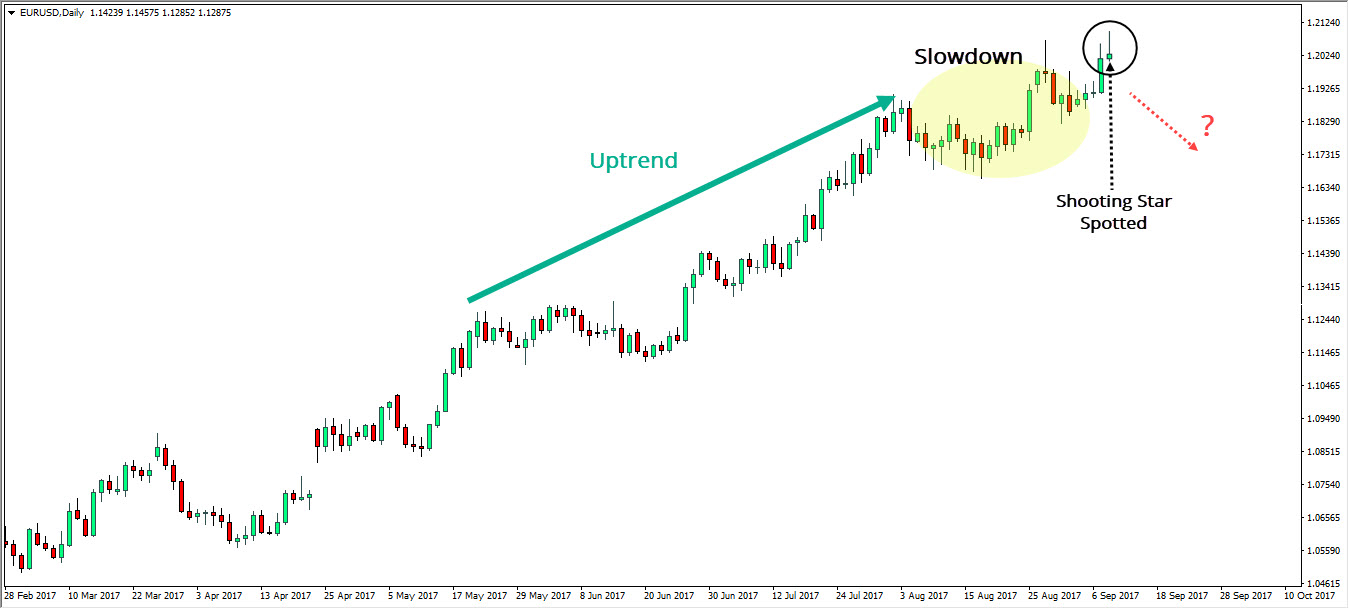 EUR/USD daily chart - How to spot a shooting star candlestick