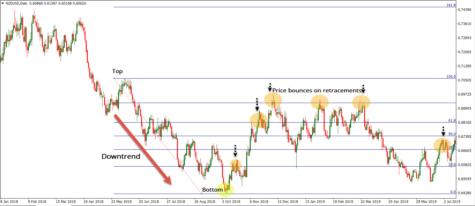 Fibonacci in Downtrend Example
