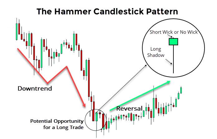 Hammer Pattern Basics