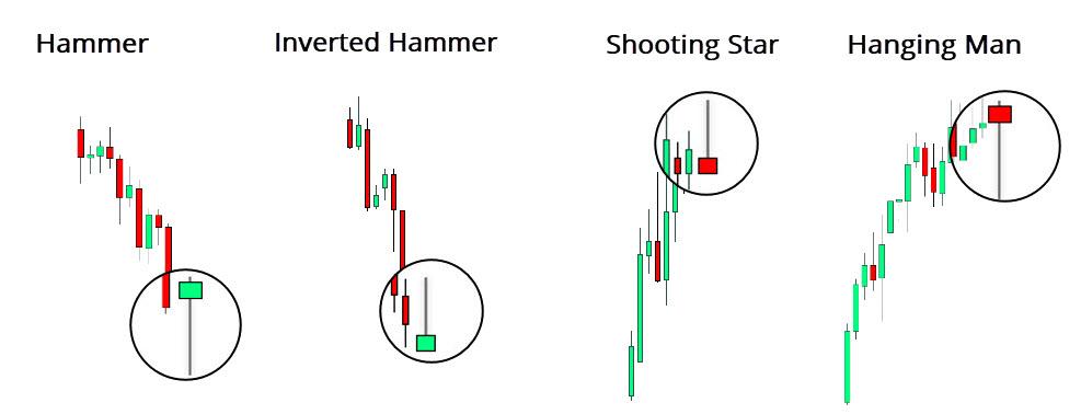 Hammer versus other candlesticks