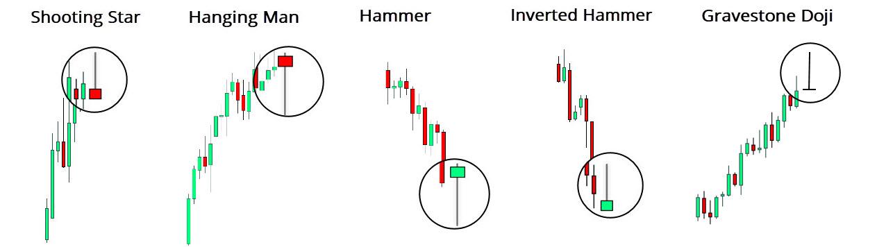 Shooting Star vs Hanging Man vs Hammer vs Inverted Hammer