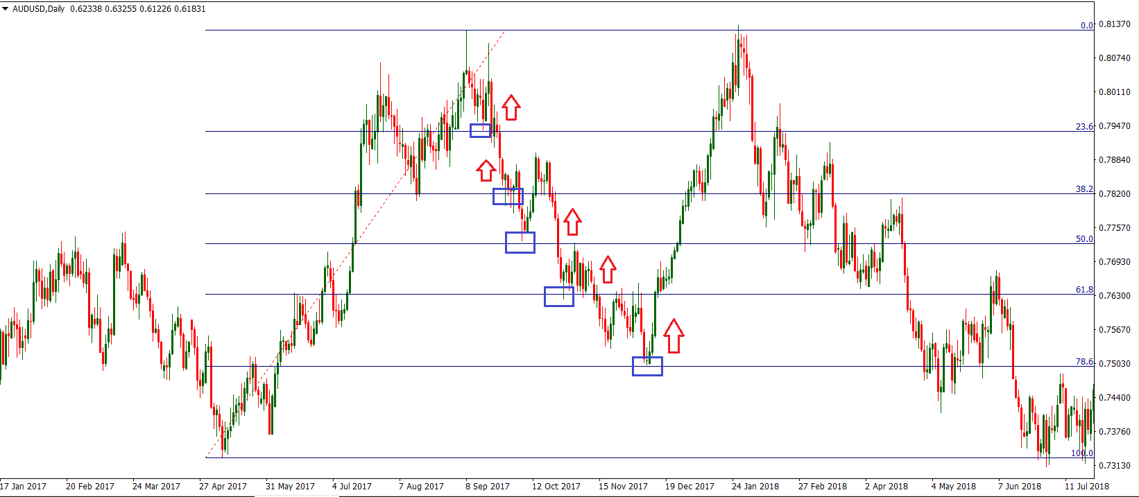 Fibonacci Trade Example