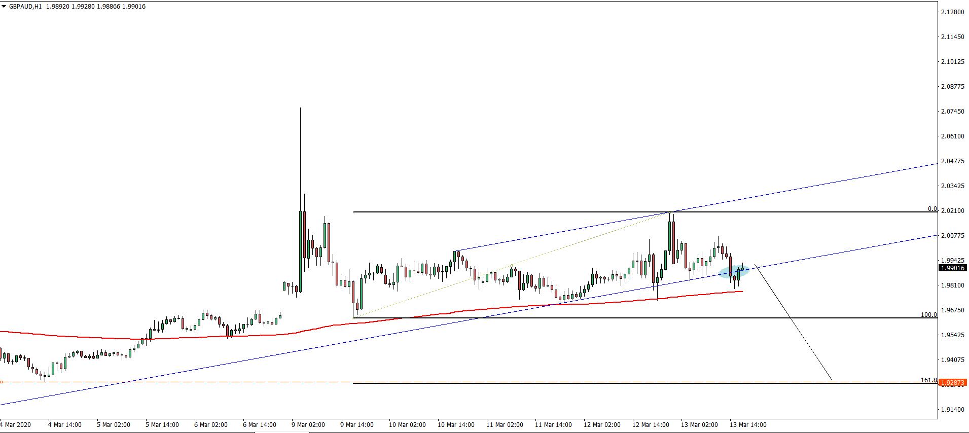 gbpaud 1h chart