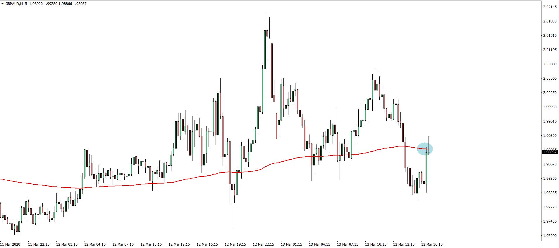 gbpaud_15m_chart