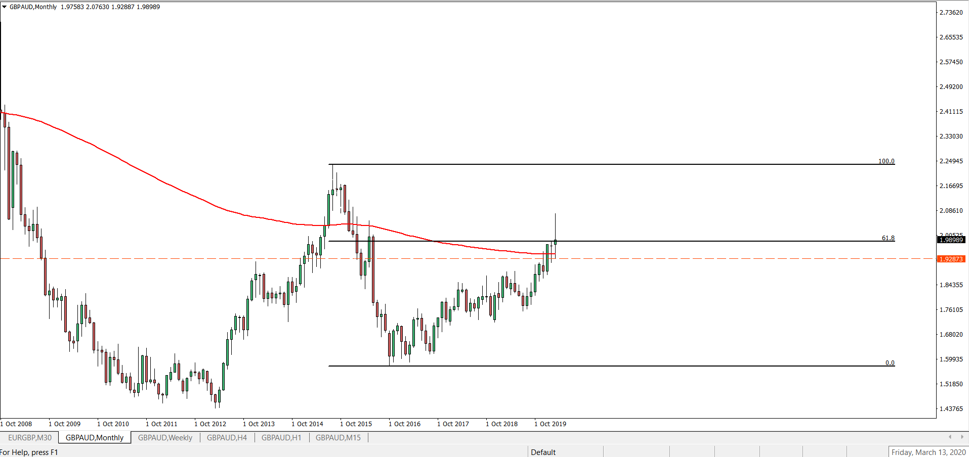 gbpaud_monthly_chart