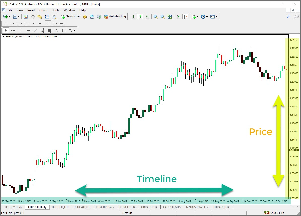 MetaTrader 4 Axes in Charts