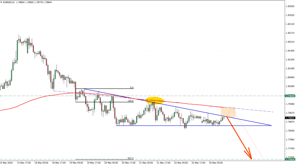 EURNZD 1hour chart May 25th 2020