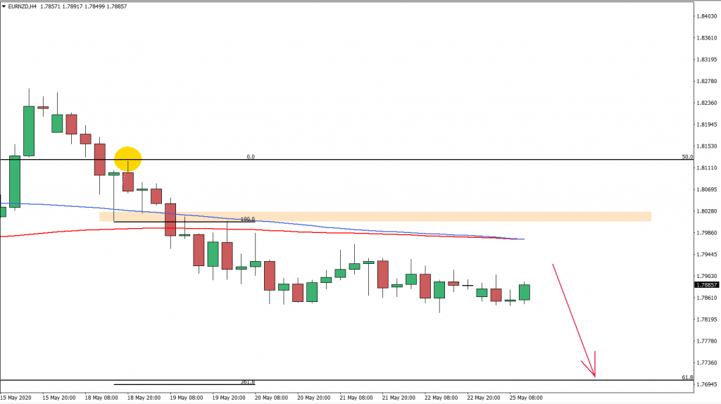 EURNZD 4hour chart May 25th 2020