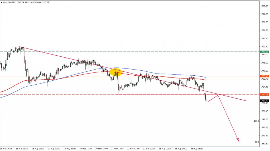 XAUUSD 30M Chart May 26th 2020