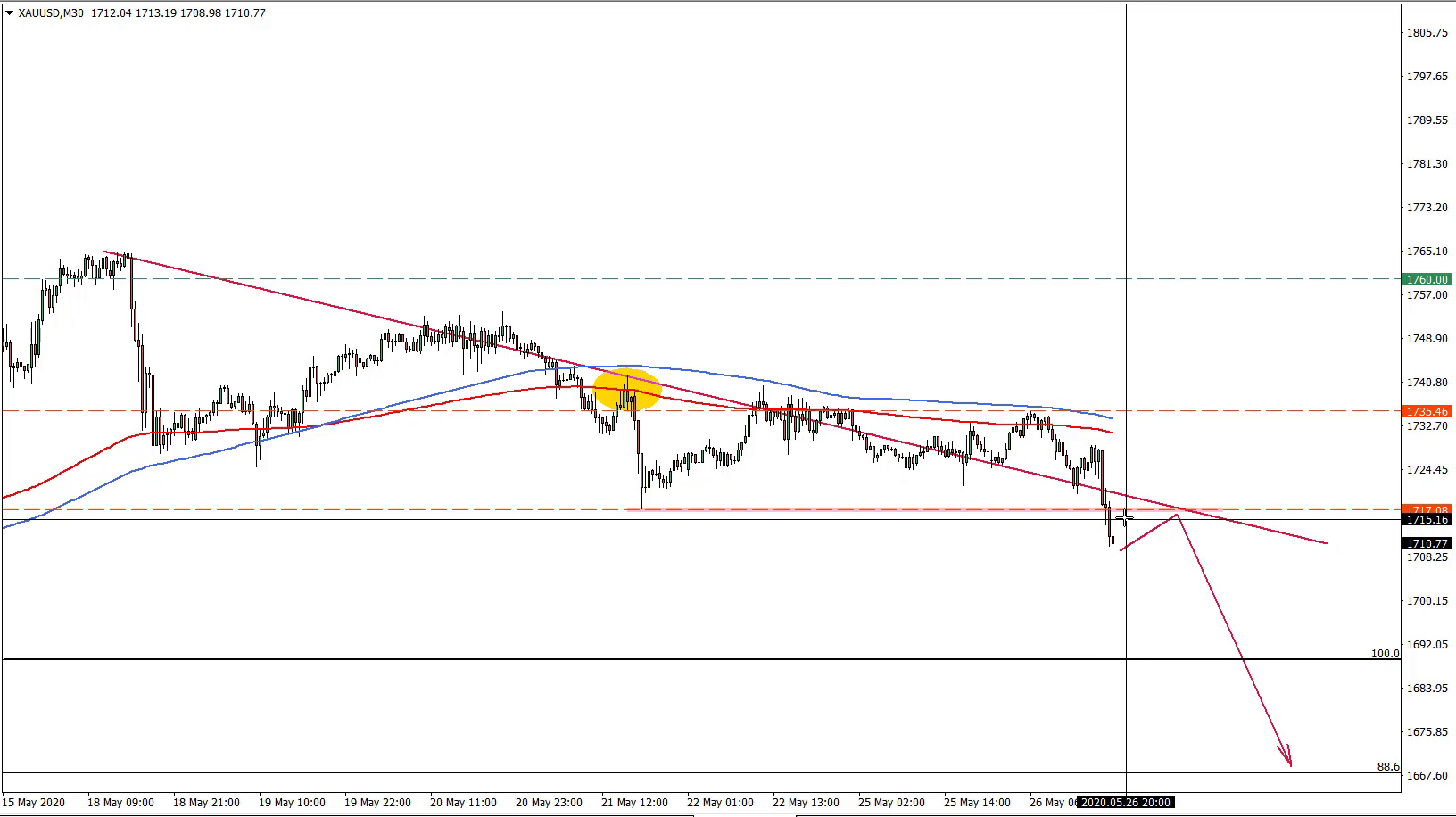 XAUUSD Trade Idea May 26th 2020