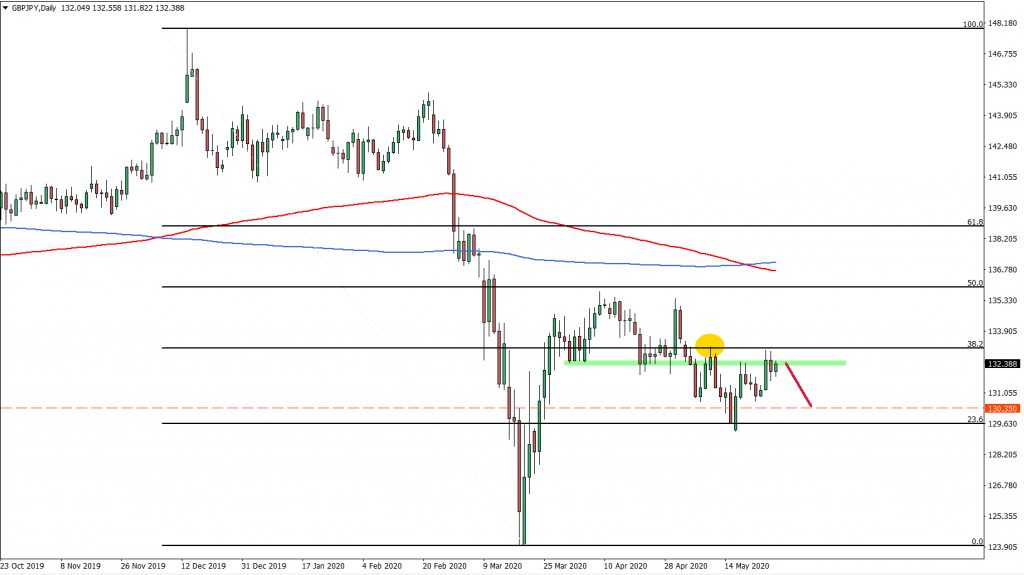 GBPJPY Daily Chart May 28th 2020