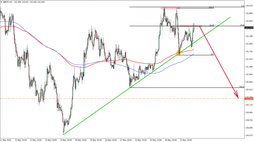 GBPJPY 1hour Chart May 28th 2020