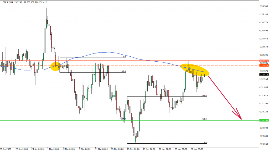 GBPJPY 4hour Chart May 28th 2020