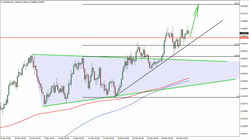 AUDUSD 4hour Chart May 29th 2020
