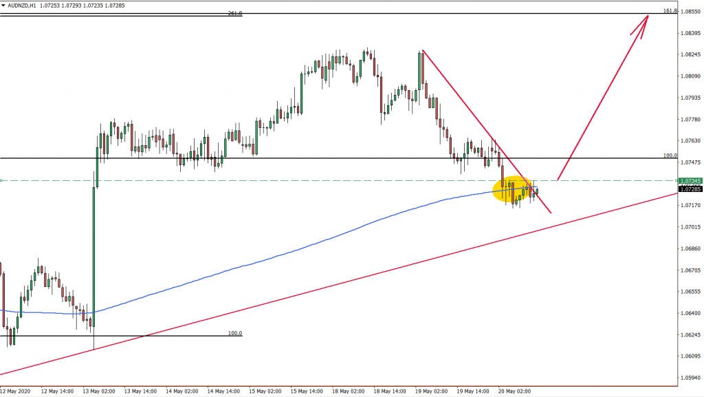 AUDNZD 1hour Chart May 20th 2020