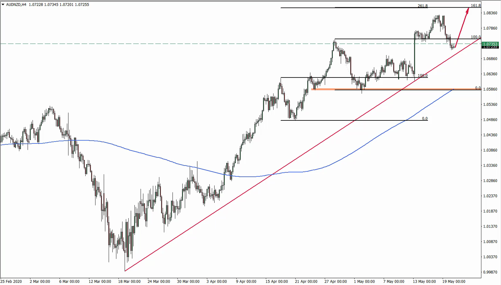 AUDNZD Buy Trade Idea May 20th 2020