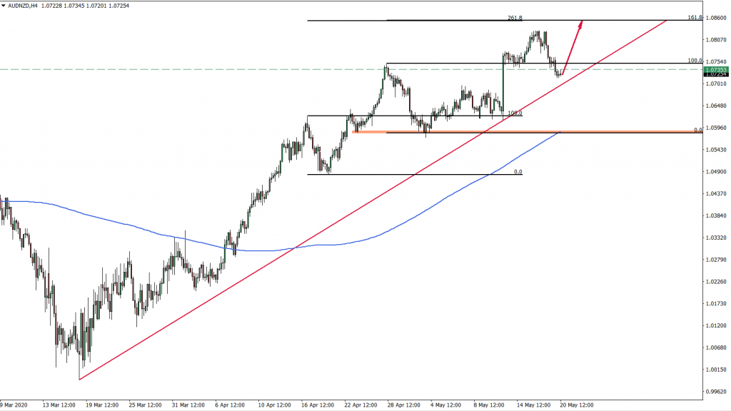 AUDNZD 4hour Chart May 20th 2020