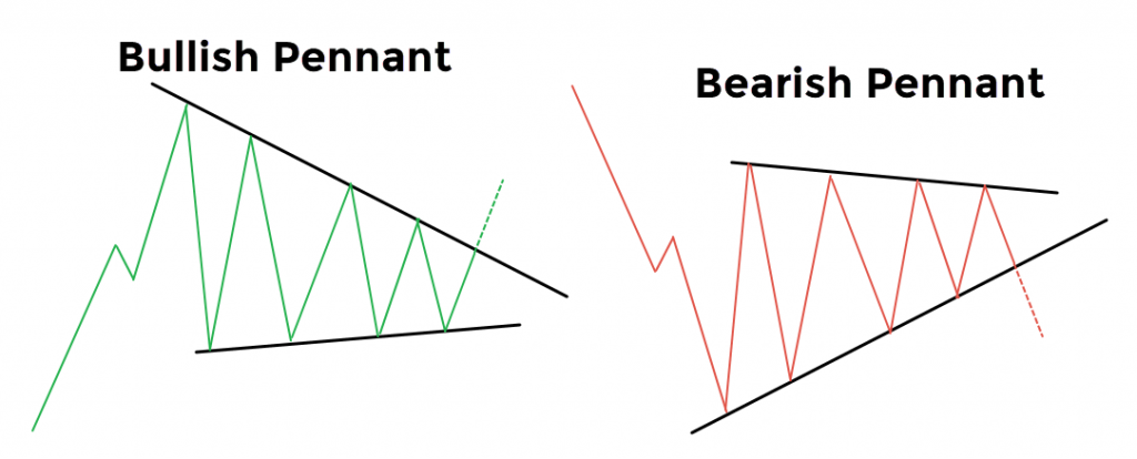 Bearish and Bullish Pennant