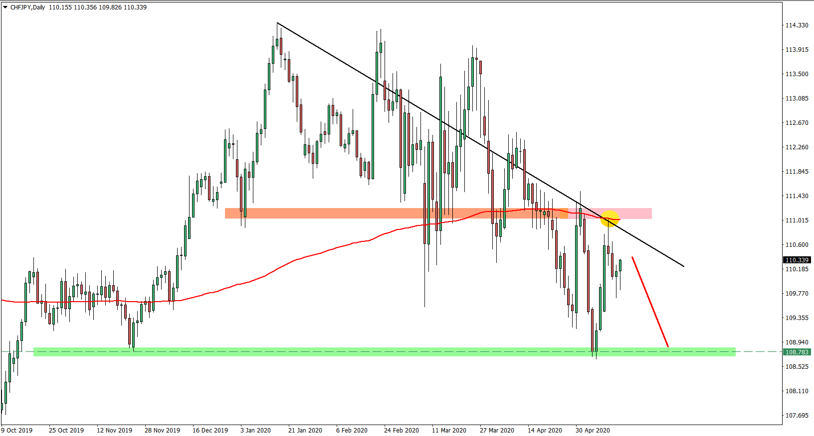 CHFJPY Daily Chart May 15th 2020