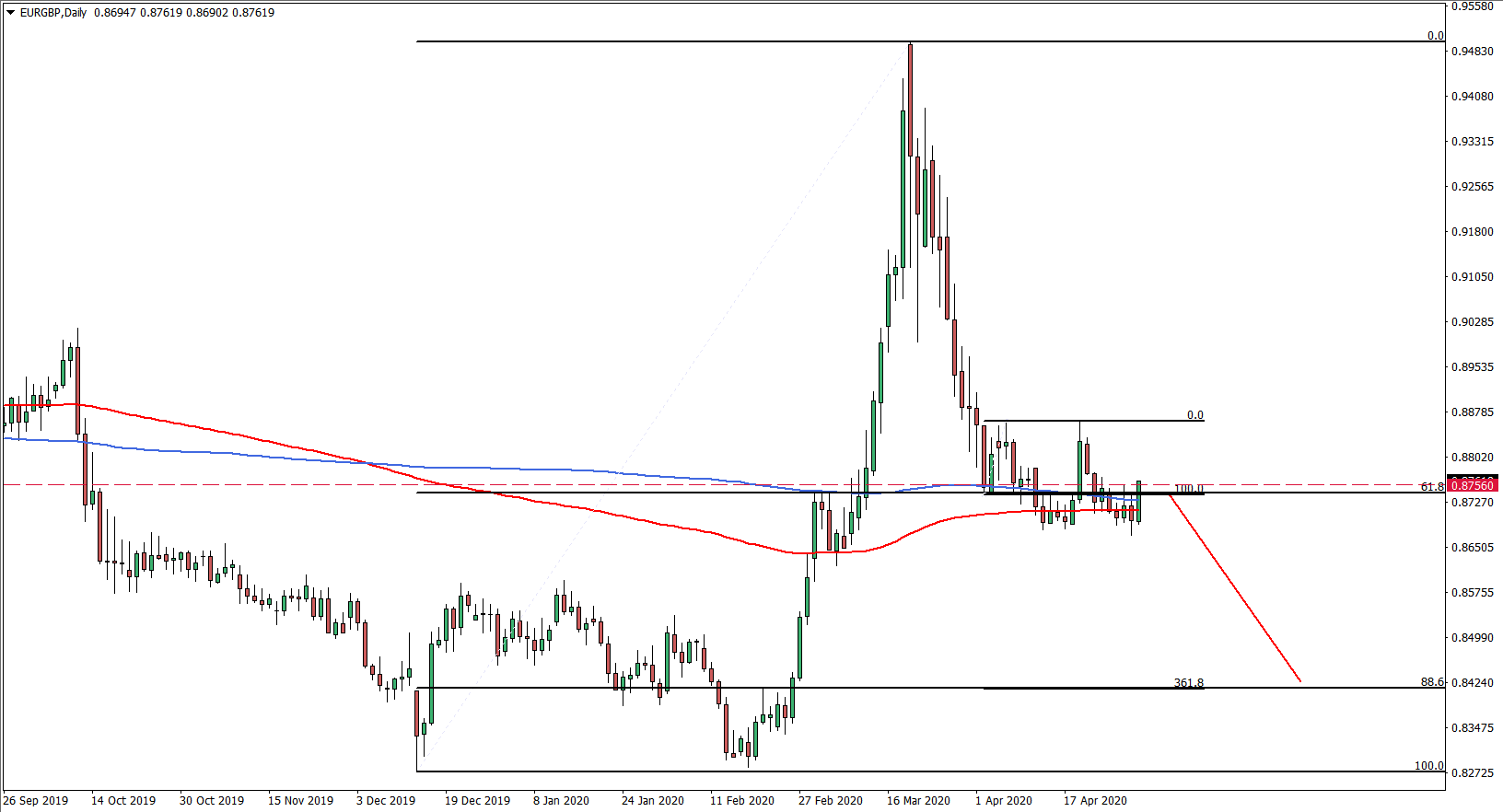 EURGBP 1D May 1st 2020