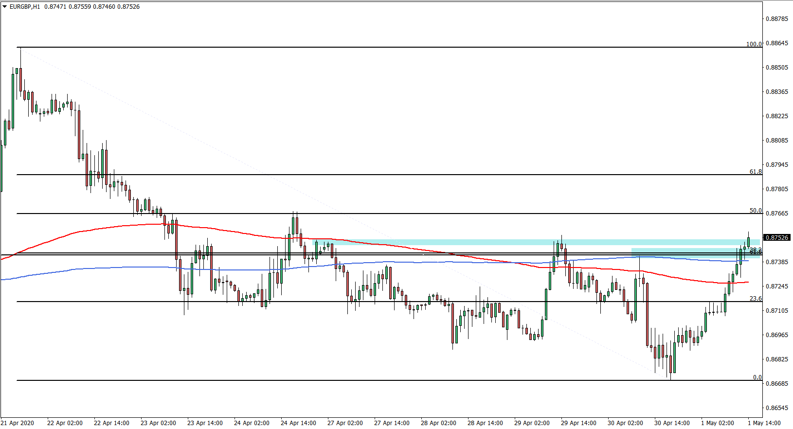 EURGBP 1H Chart May 1st 2020