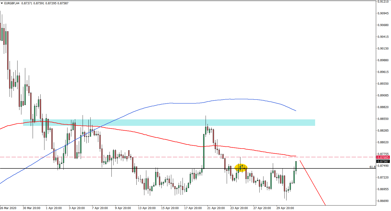 EURGBP 4H Chart May 1st 2020