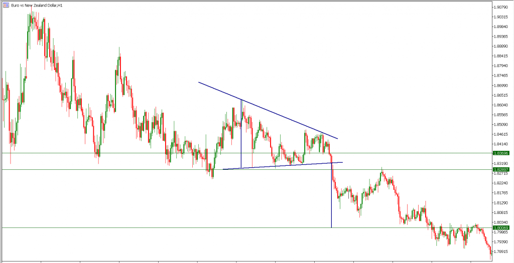 Trading descending triangle in EURNZD hourly chart