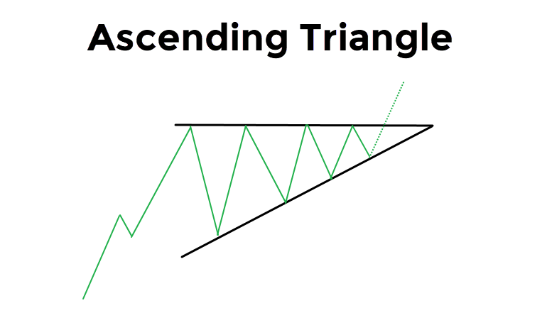 Ascending Bullish Triangle
