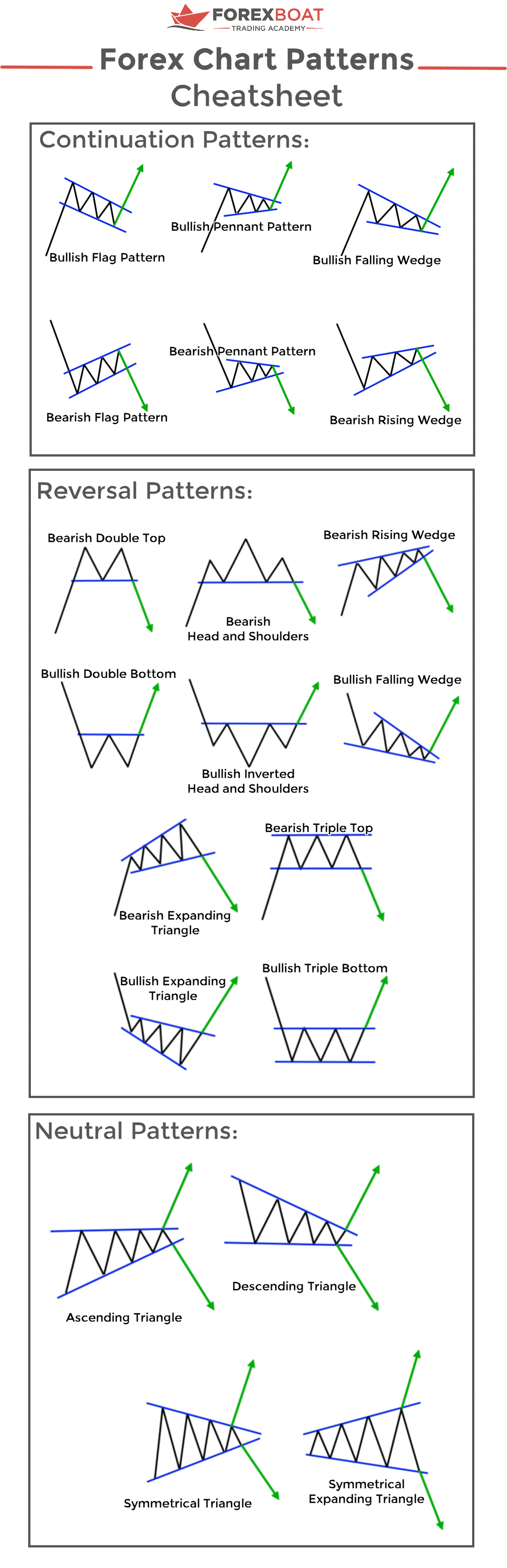 Forex Chart Patterns Cheatsheet
