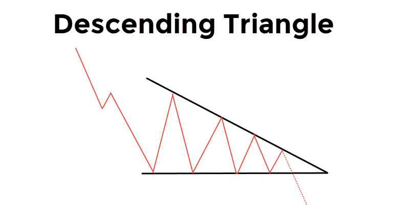 Descending Bearish Triangle Pattern