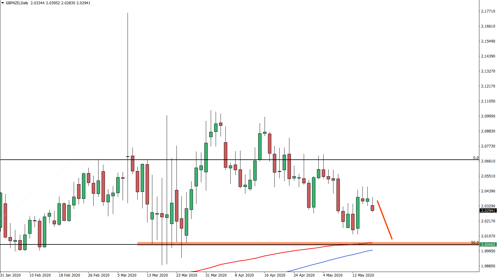 GBPNZD Daily Chart May 18th 2020