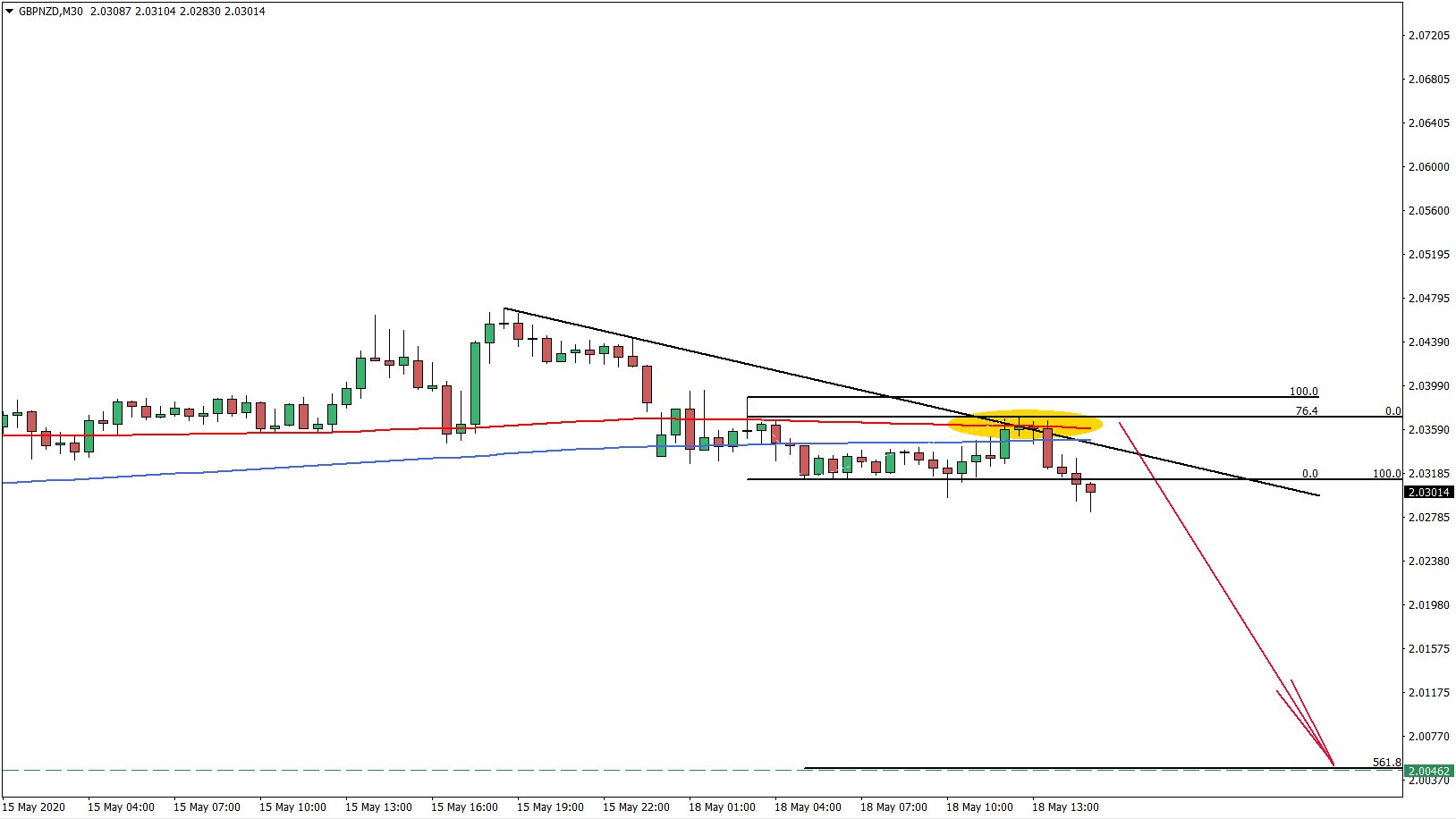 GBPNZD Hourly Chart May 18th 2020