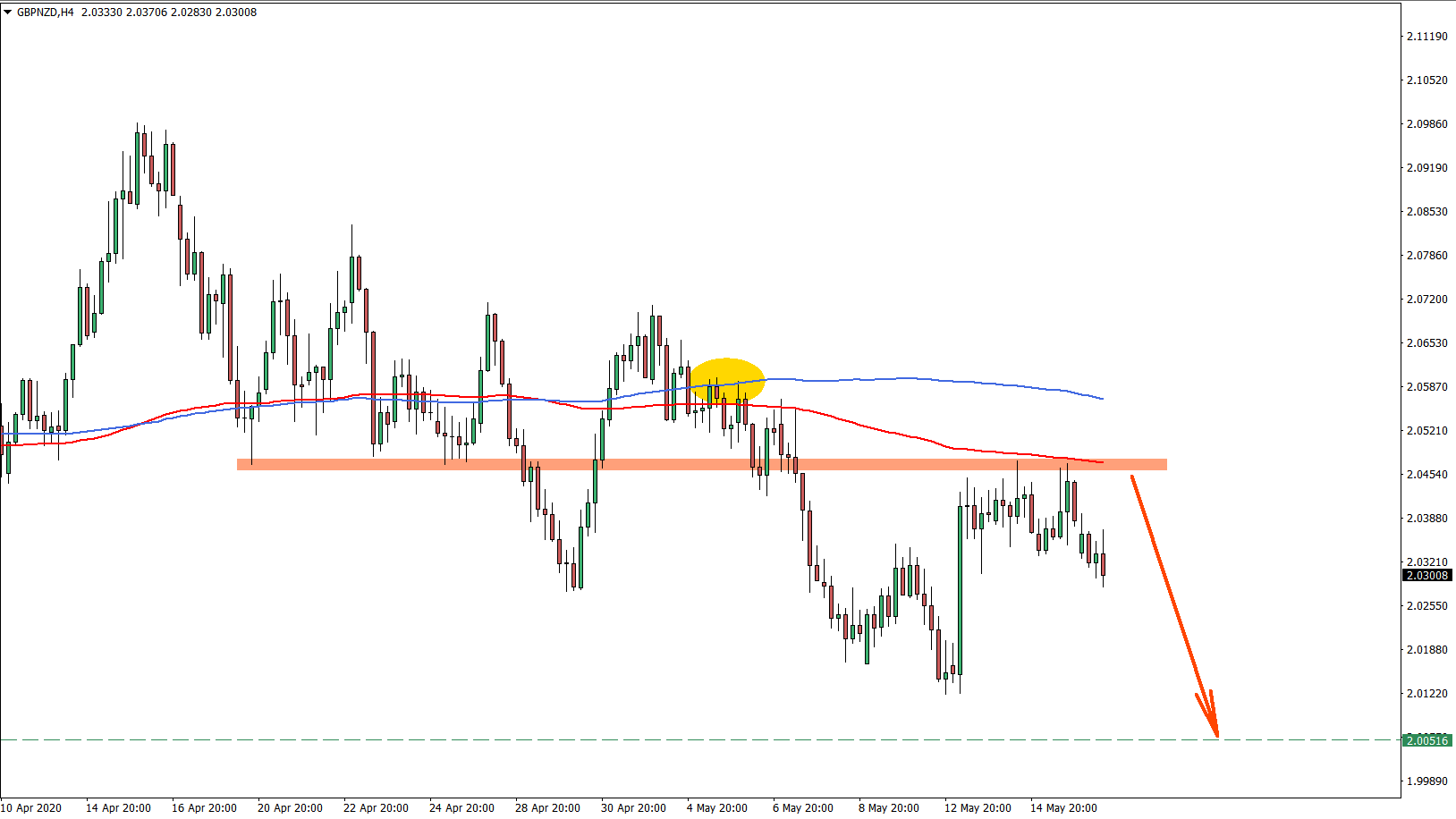 GBPNZD 4H Chart May 18th 2020