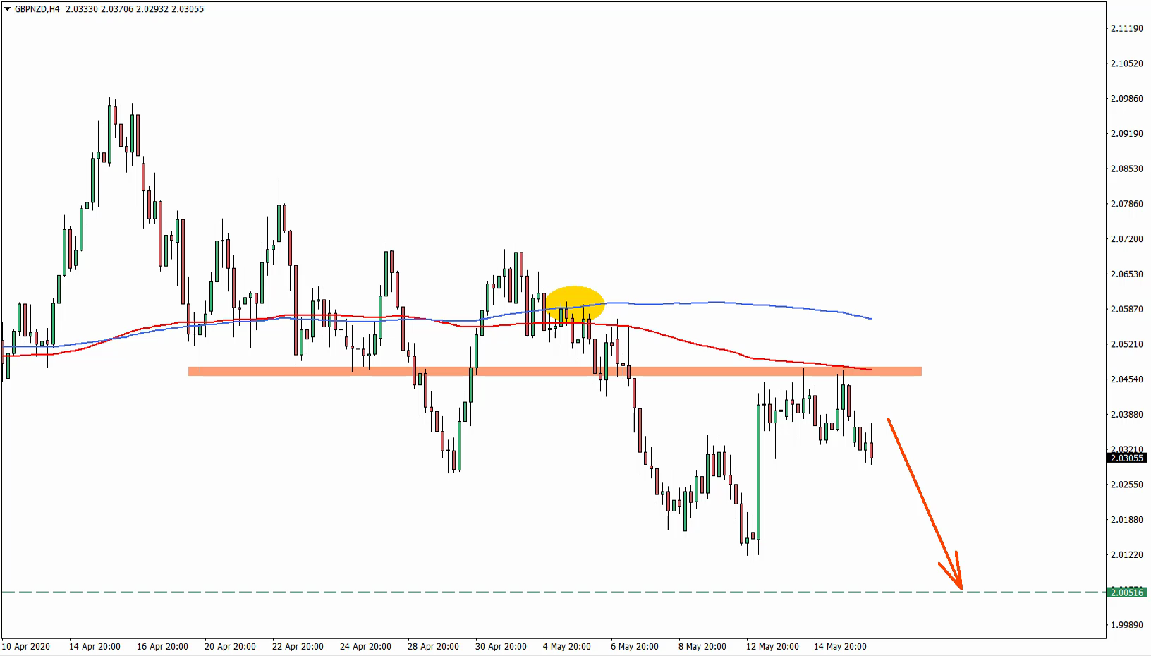 GBPNZD Trade Idea May 18th 2020