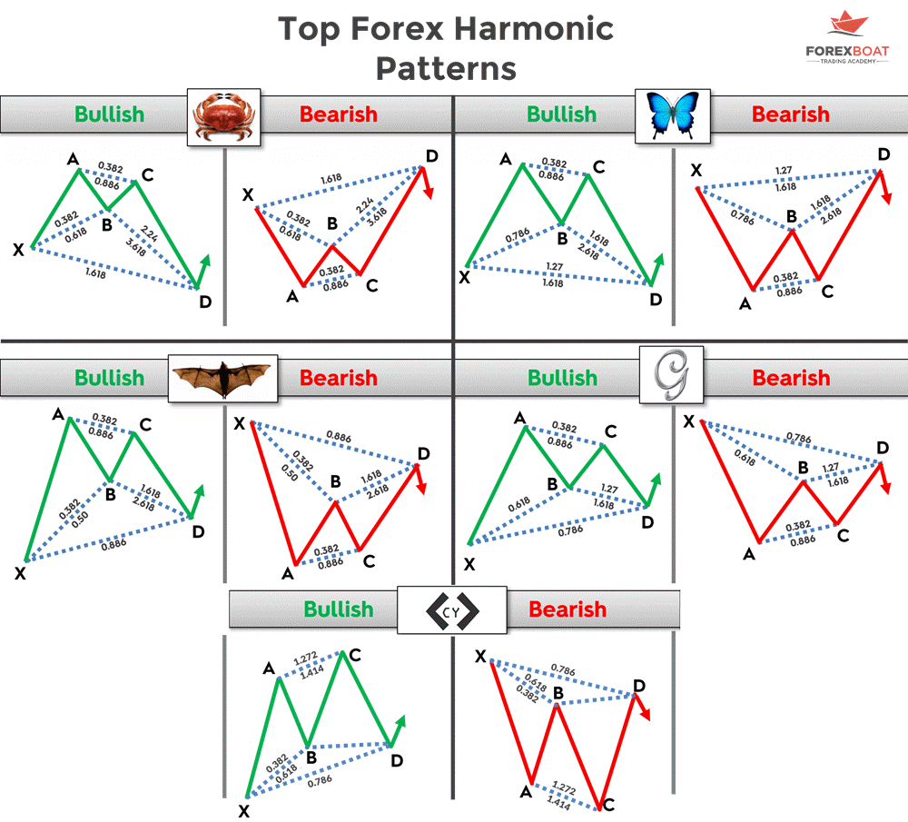 Forex Harmonic Patterns Cheatsheet