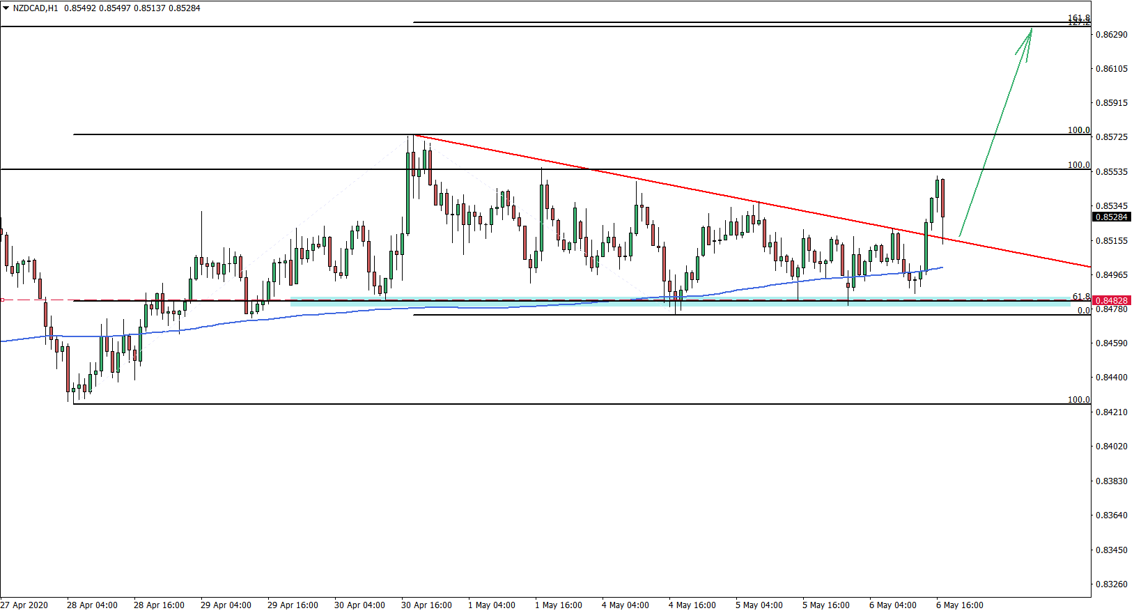 NZDCAD 1H Chart May 6th 2020