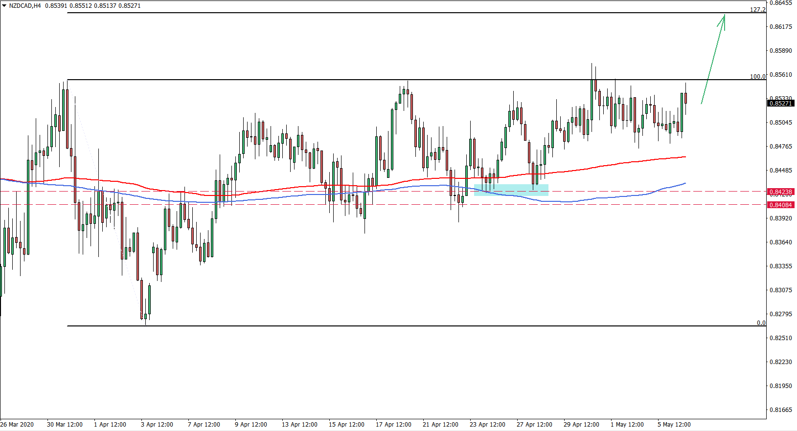 NZDCAD 4H Chart May 6th 2020