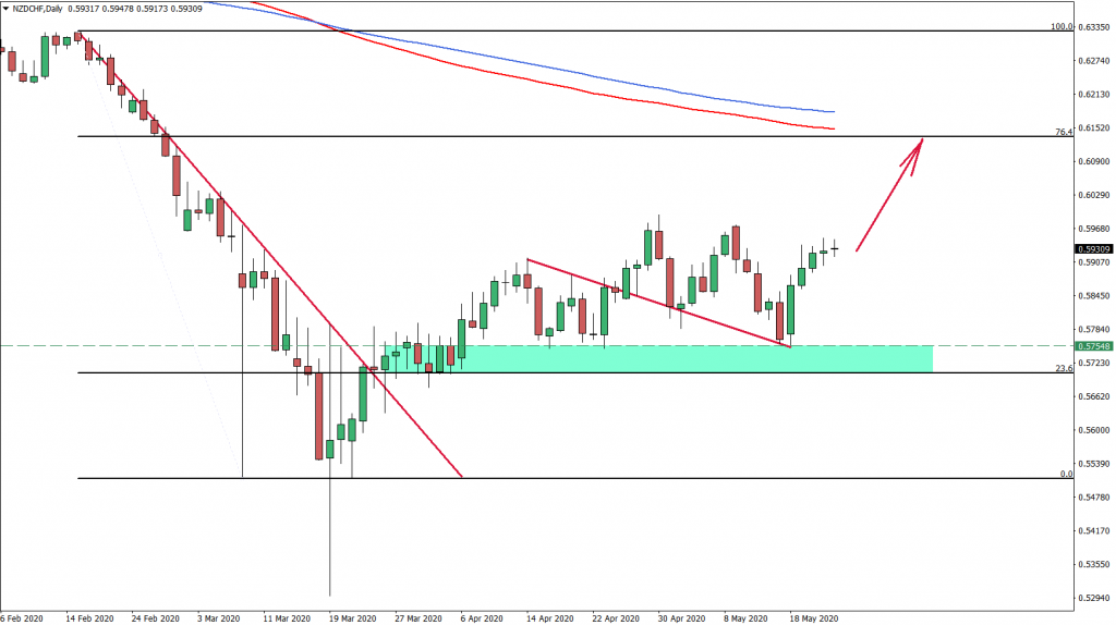 NZDCHF Daily Chart ay 22nd 2020