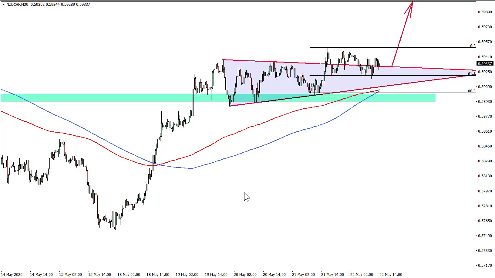 NZDCHF Trade Idea May 22nd 2020