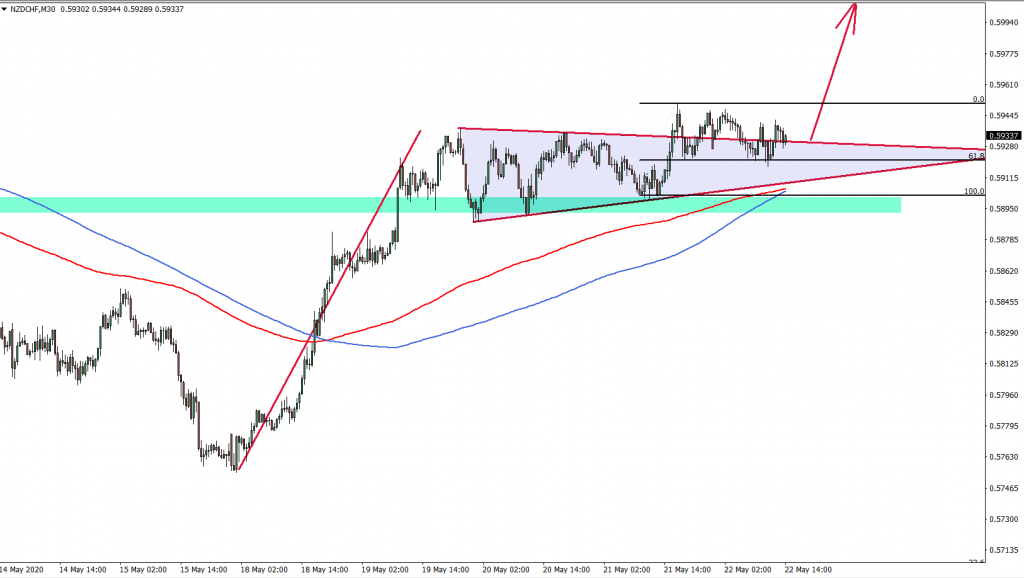 NZDCHF 30minute chart May 22nd 2020