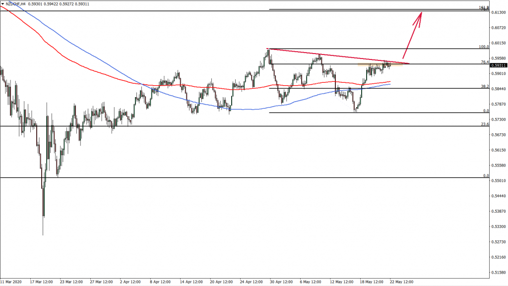 NZDCHF 4hour chart May 22nd 2020