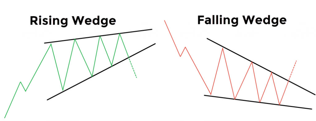 Rising and Falling Wedge