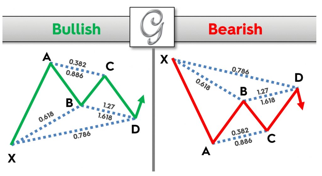 The Gartley Forex Pattern