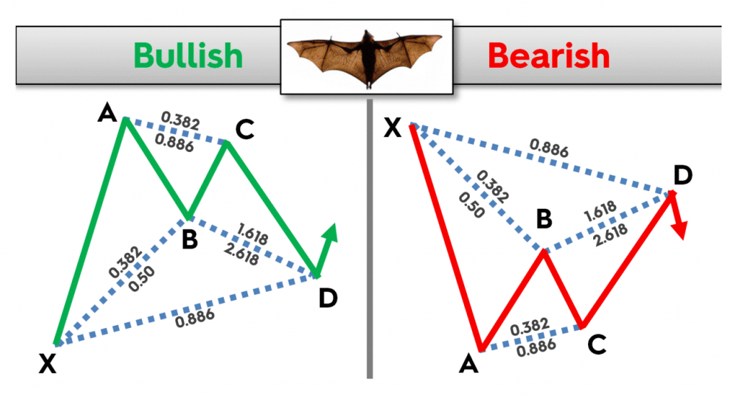 The Bat Forex Pattern