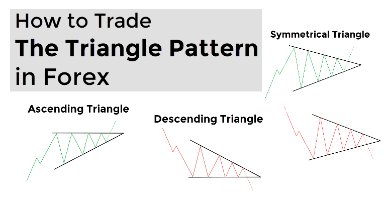 The Forex Triangle Pattern Guide