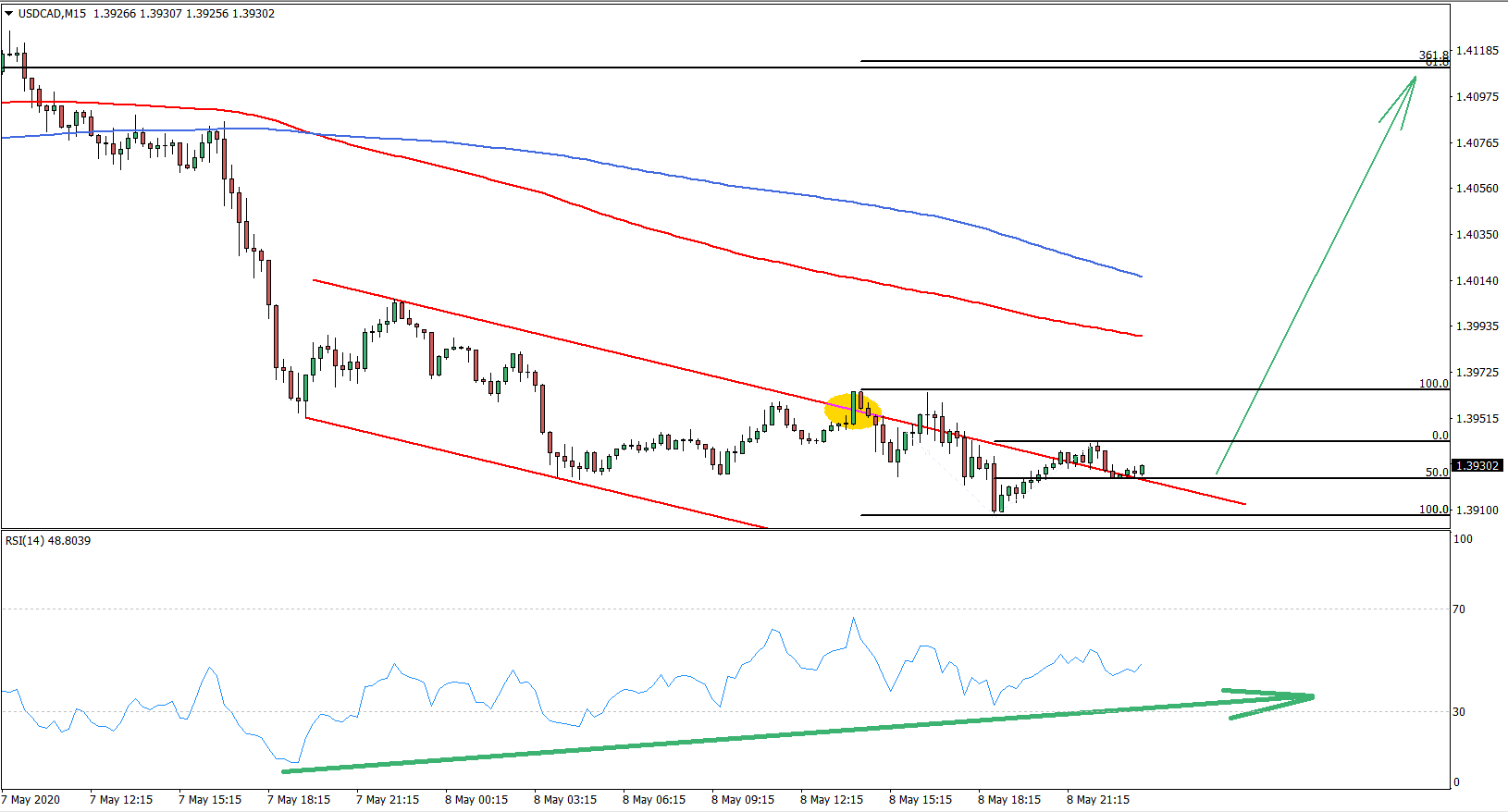 USDCAD 15M Chart May 8th 2020