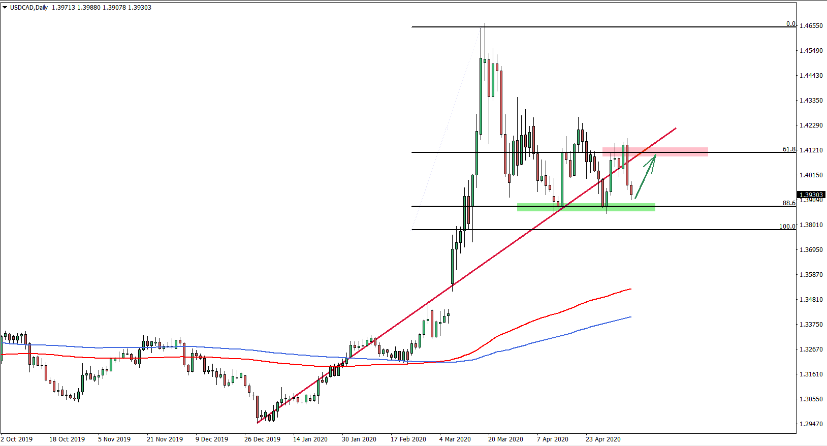 USDCAD 1D Chart May 8th 2020