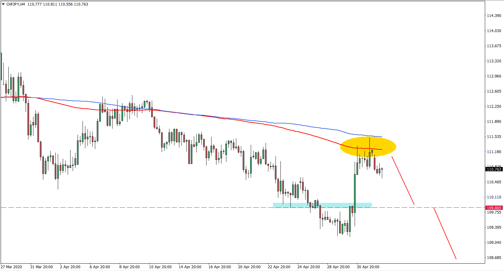 CHFJPY 4H Chart May 4th 2020