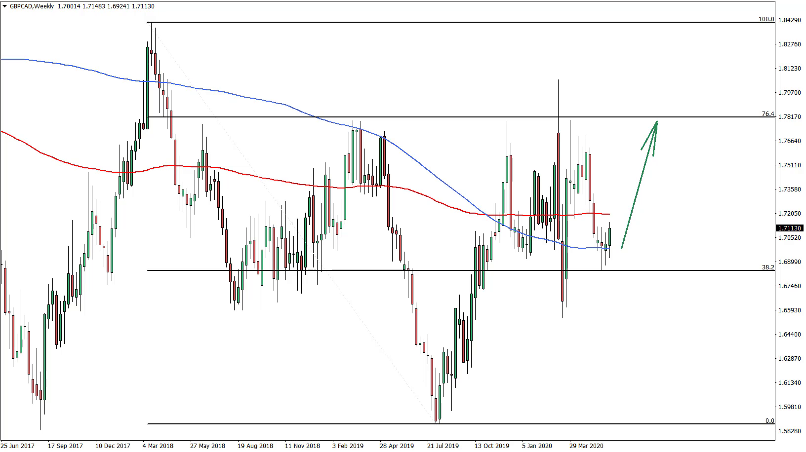 GBPCAD Weekly Chart June 11th 2020