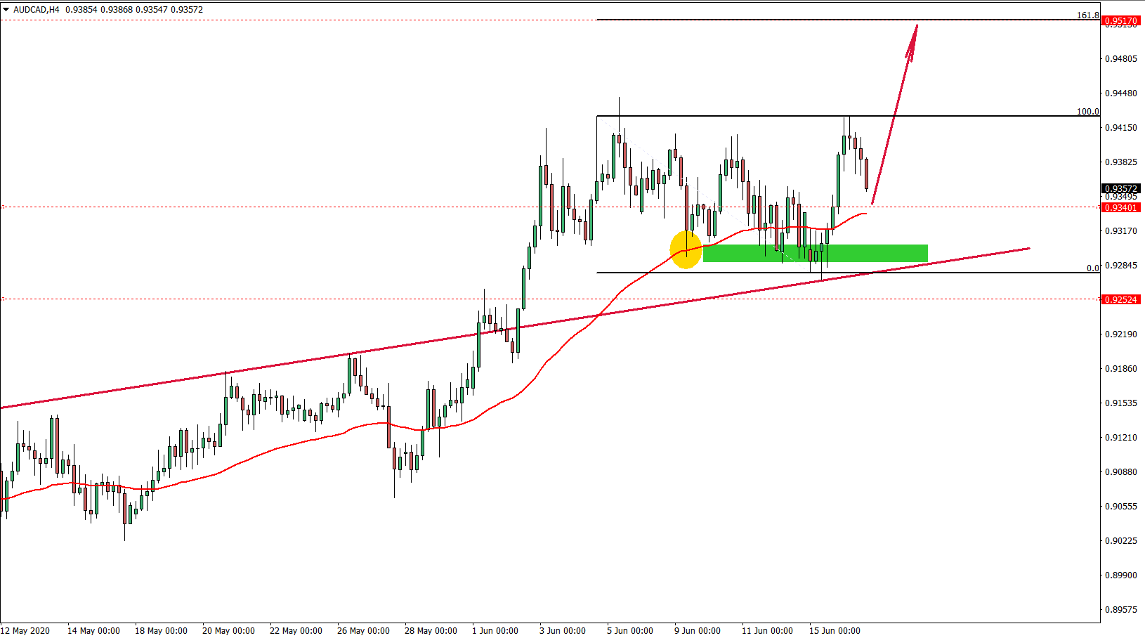 AUDCAD 4hour chart June 16th 2020